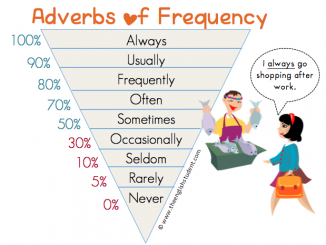 adverbs frequency